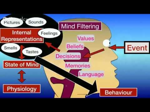What is NLP? How can it help me?